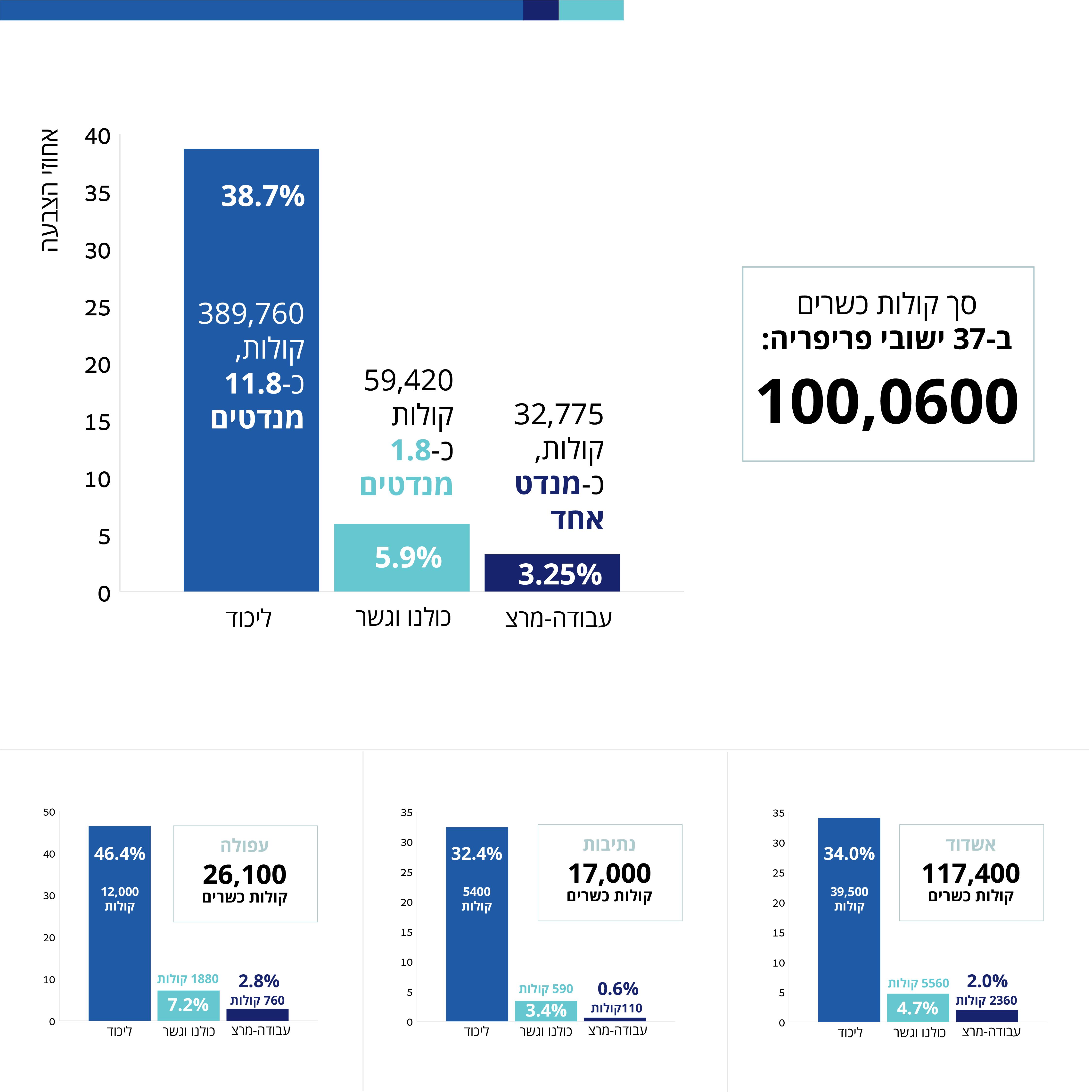 בדיקת הצבעה למפלגות ב-37 יישובי פריפריה. אינפוגרפיקה: אווה נג'אר