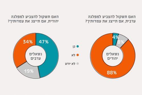 סקר בלעדי: רוב הישראלים בעד שותפות בין יהודים וערבים